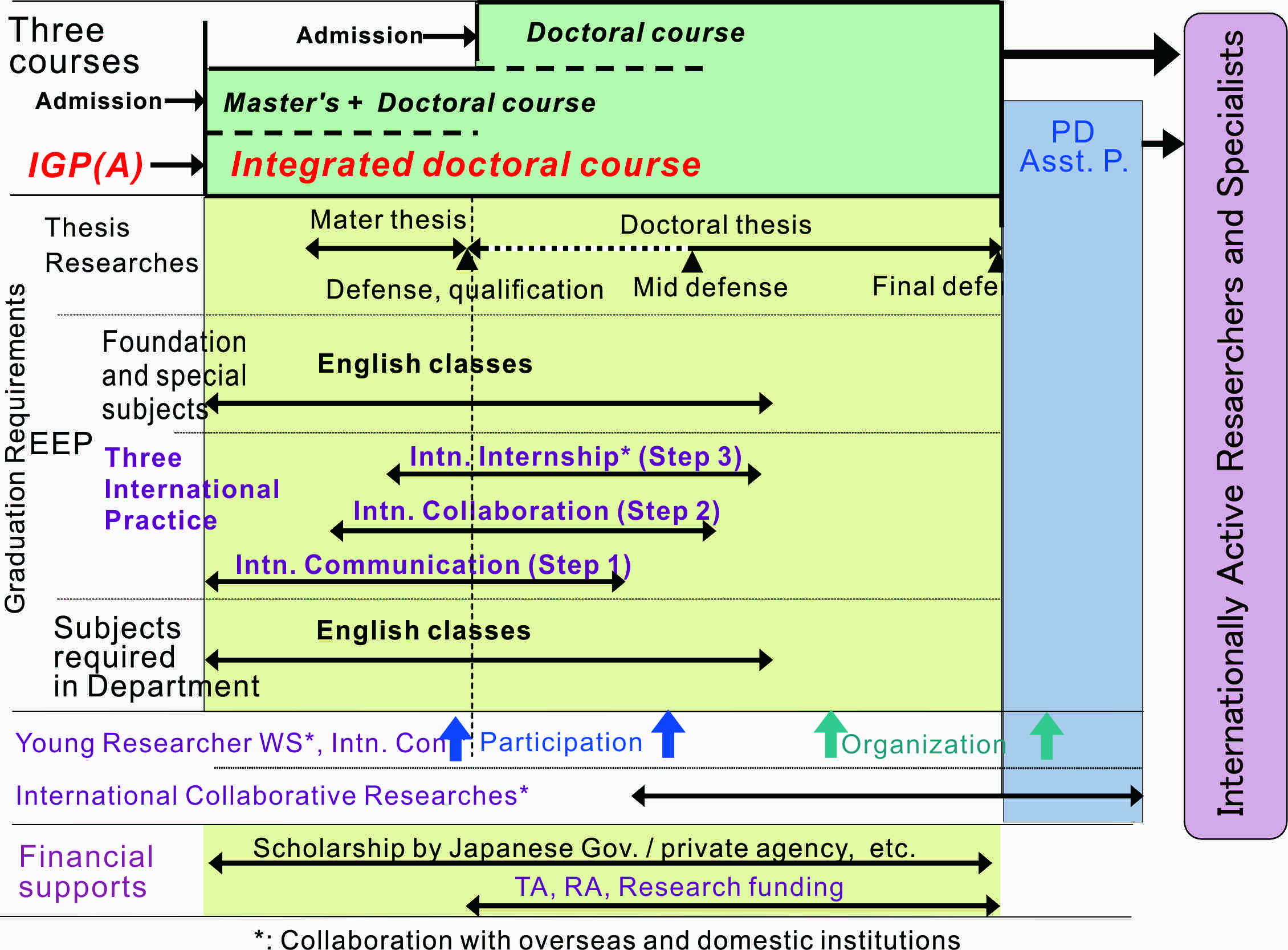 the analysis of english for international Significant difference from the lower on interest in english learning keywords:  needs analysis english for specific purposes (esp) international business.